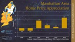 2015 Manhattan Housing Market Forecast Presentation