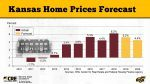 2020 Kansas Housing Markets Forecast Presentation